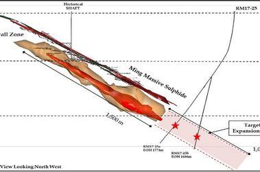 Rambler hits 102m at 1.65% copper at Ming