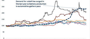 King Cobalt set to extend gains